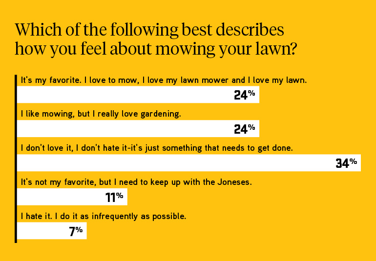 About 50% of people love and like mowing their lawn