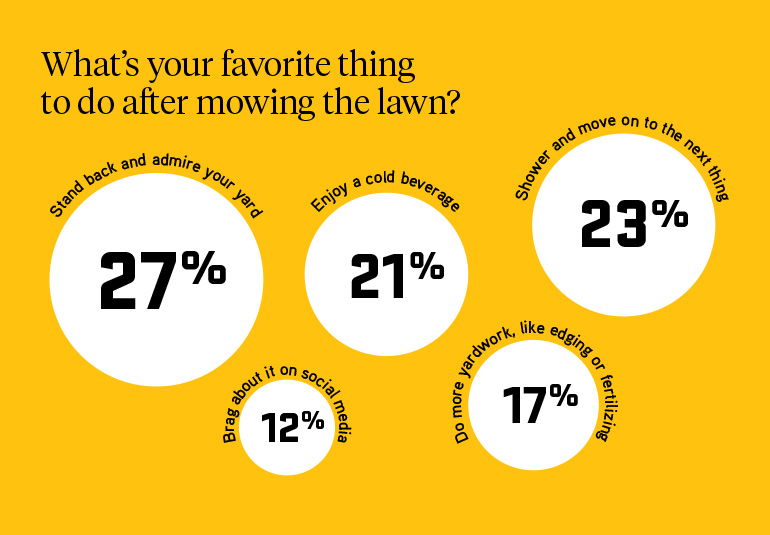 27% of people love to sit back and admire their work after mowing their lawn, followed by 21% enjoy a cold beverage