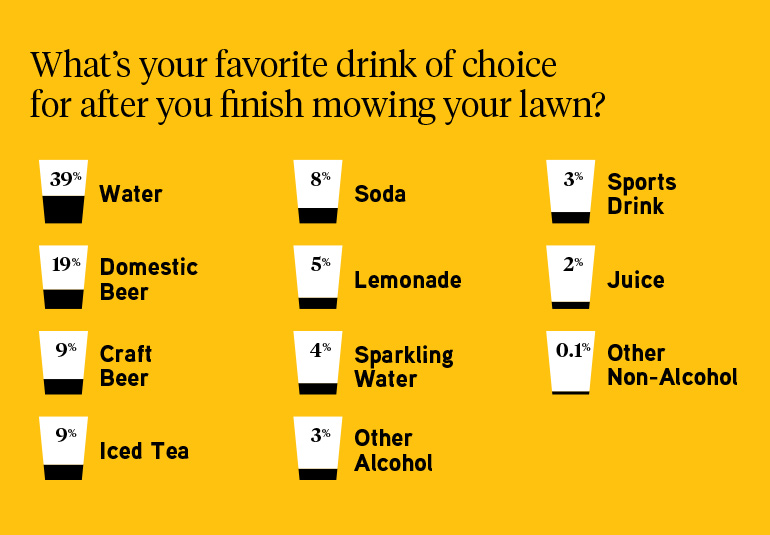 Most people drink water, followed by domestic beer after mowing their lawn